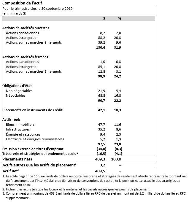 cppib q2 f2020 asset mix table FR