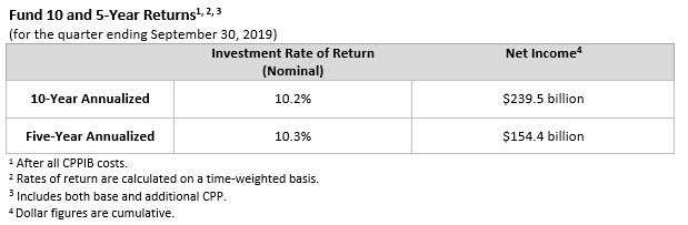 cppib q2 f2020 fund 10 and 5 year returns table