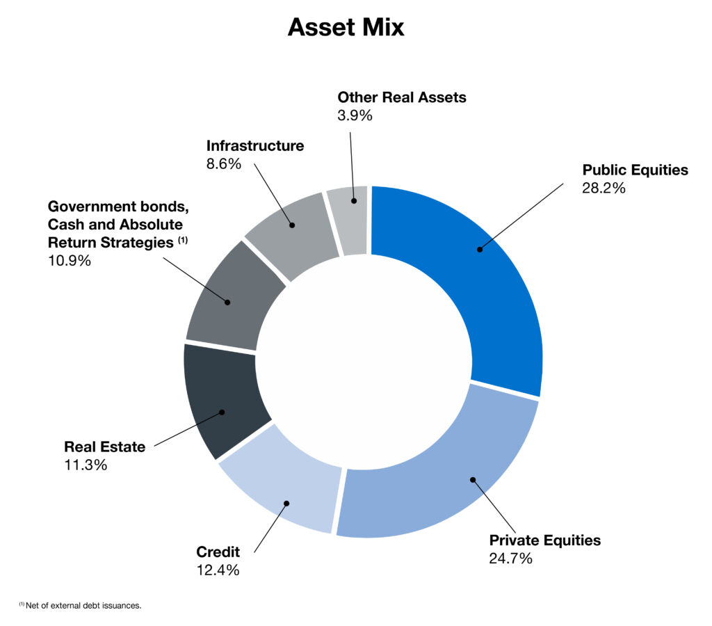 cppib Donut Chart En Asset Mix Final