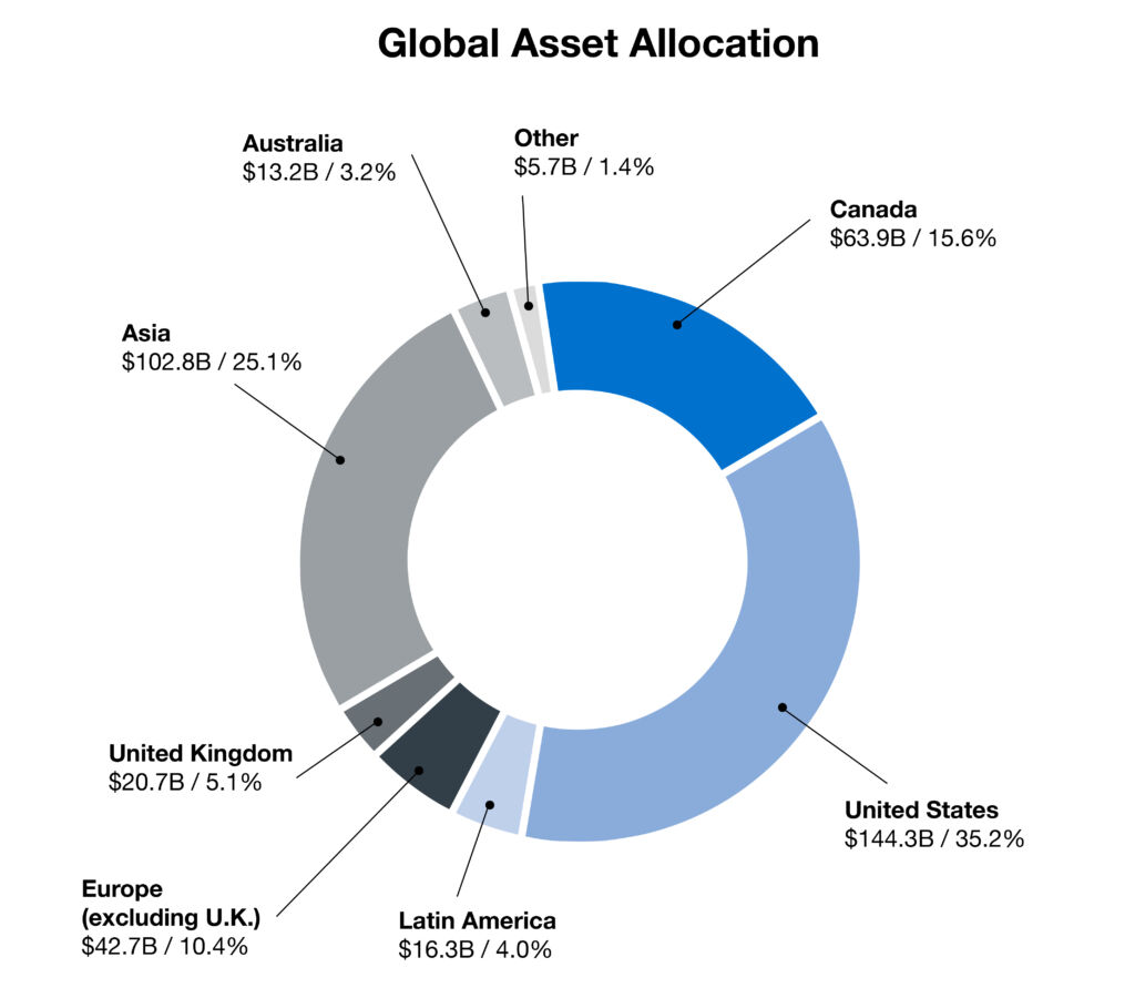 cppib Donut Chart En Global Asset Allocation Final