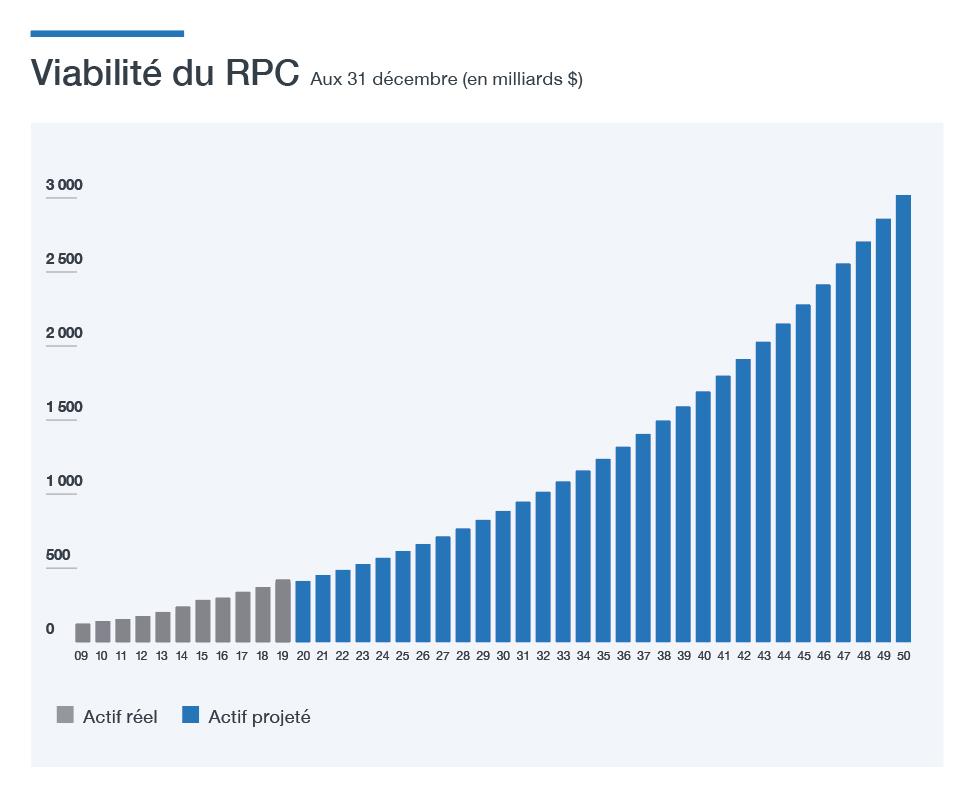 Viabilité du RPC
