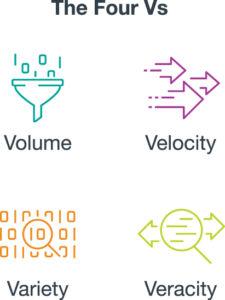 The Four Vs