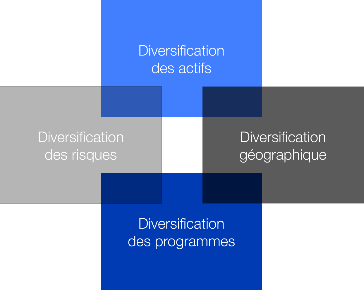 Investment strategy chart Diversification