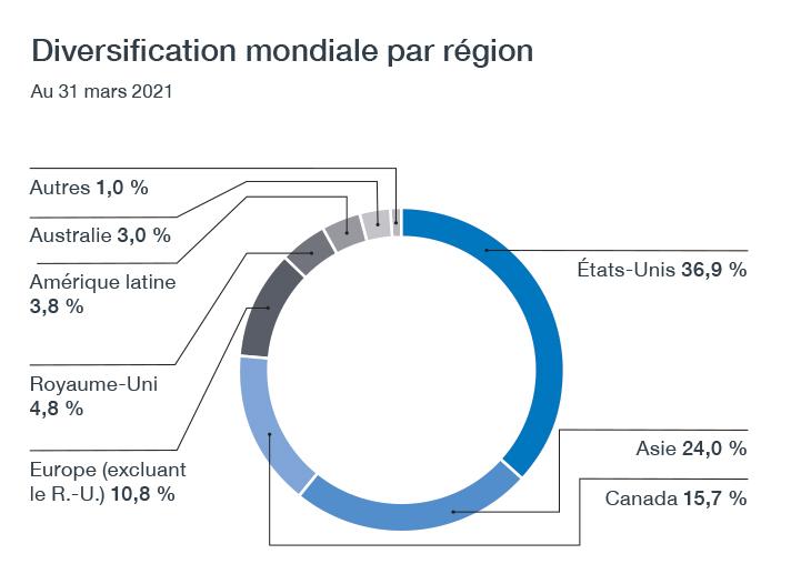 globaldiversification Chart Fr F21