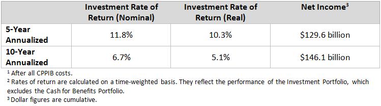YE Investment Rate of Return Mar2017_en
