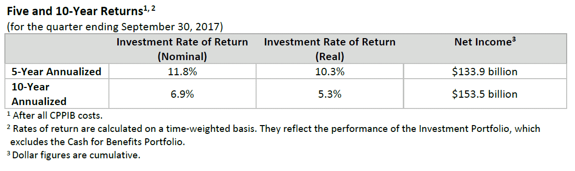 q2 five and ten year results f18