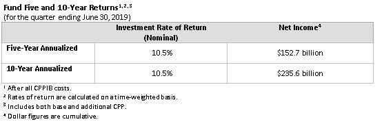 Fund five and 10 year returns table EN